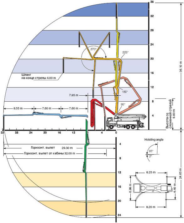 Аренда бетононасоса 36 метров